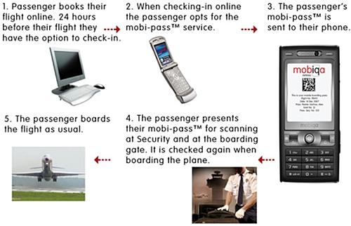휴대전화를 이용한 전자 탑승권