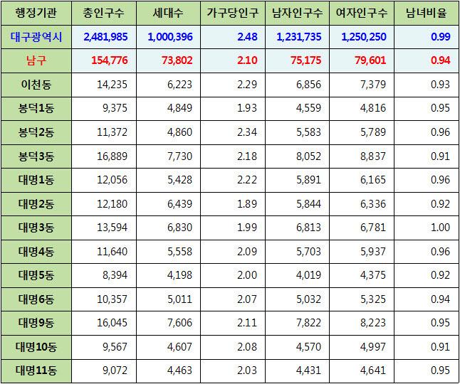 대구광역시 남구 주민등록 인구통계 현황 (2017년 6월 기준)