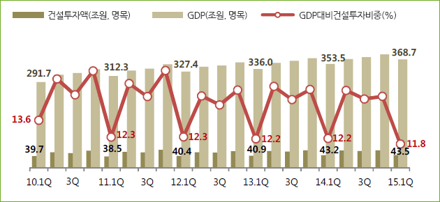 GDP대비 건설투자 비중