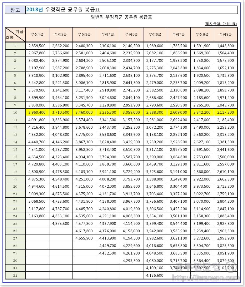 2018년도 일반직 우정직군 공무원의 봉급표