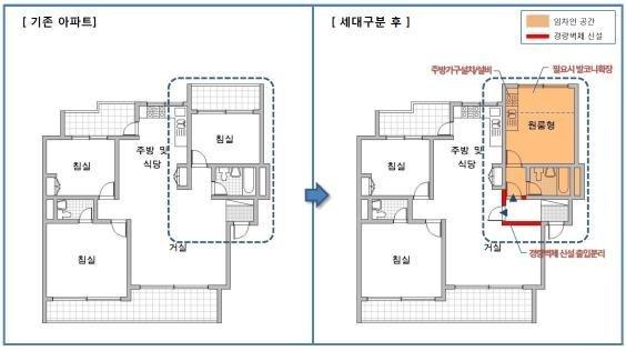 집 한 채를 2채로 공동주택 세대구분 규제완화
