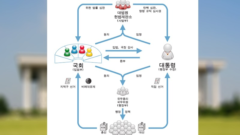 사진: 대통령 중심제의 기본 모양. 이원집정부제는 행정부 수장의 권력 중 일부를 국회가 가져간다.