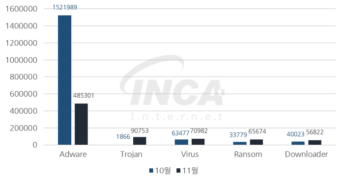 [그림] 2017년 11월 악성코드 진단 수 전월 비교