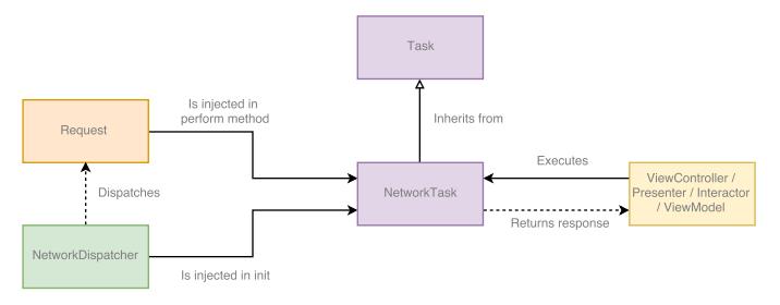 Task 기반 네트워크 레이어