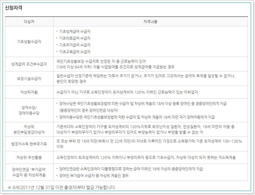문화누리카드 신청대상(신청자격)