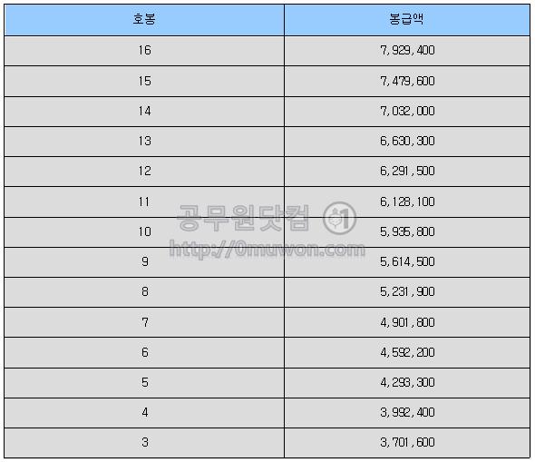 헌법연구관, 헌법연구관보 중 3호봉 이상 공무원 봉급표