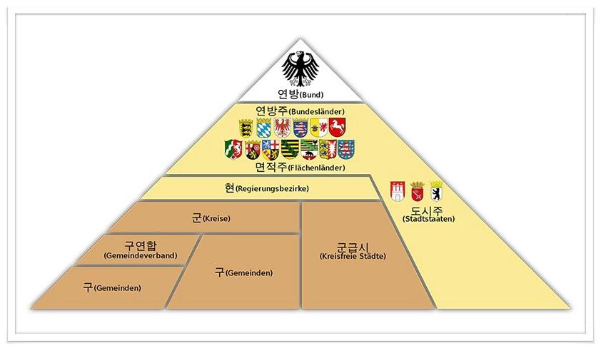 사진: 독일 연방의 선거 구조. 한국은 소선거구제이기 때문에 오히려 일본식 정당 독재가 예상된다.