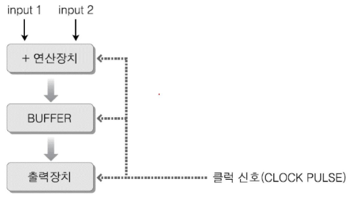 Dakuo 시스템 프로그래밍 System Programming 의 시작