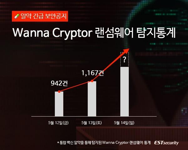 워너크라이(WannaCry)/워너크립터(WannaCryptor), 알약에서 이틀동안 2천건 이상 공격 탐지!